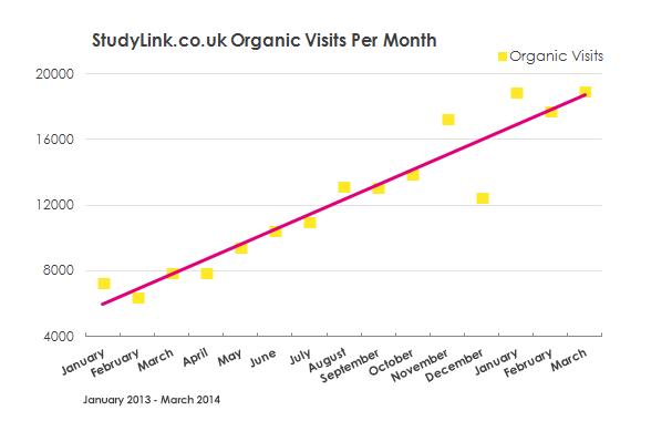 StudyLink.co.uk organic traffic growth