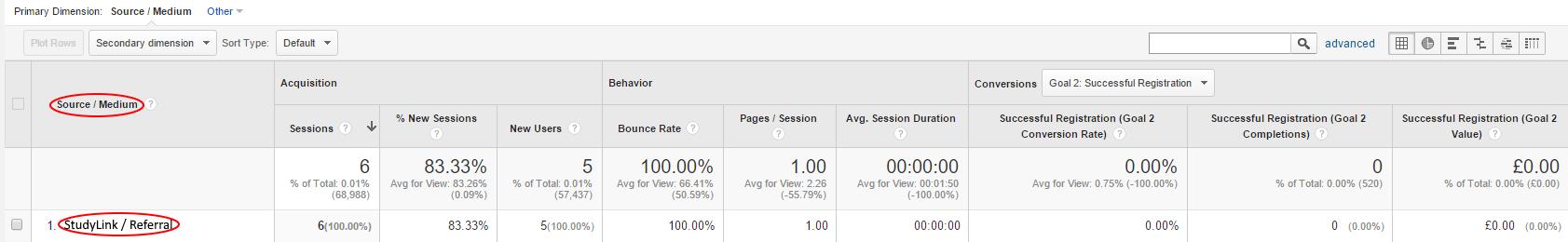 StudyLink/Referral in Google Analytics